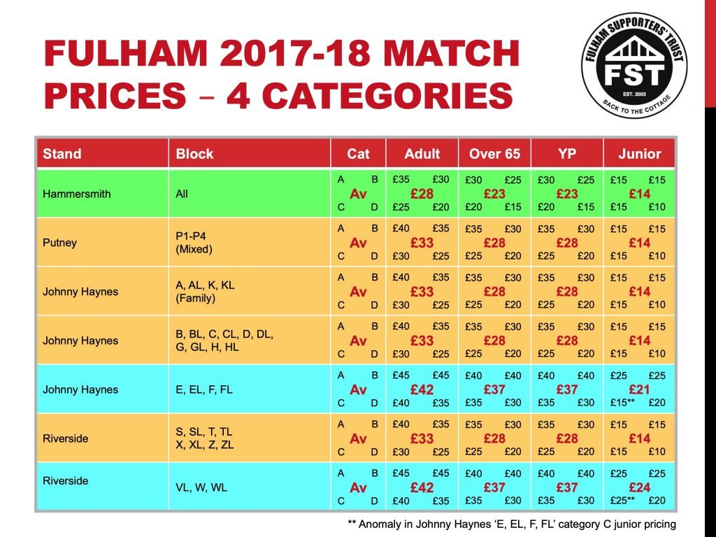 Future Ticketing Strategy (part 2) | Fulham Supporters' Trust